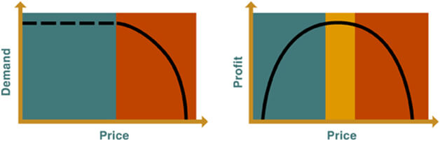 irhc-chart